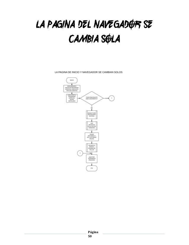 Manual de Procedimientos de Soporte Tecnico