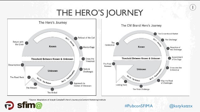 THE HERO'S JOURNEY *Source: Adaptations of Joseph Campbell's Hero's Journey via Content Marketing Institute #PubconSFIMA @...