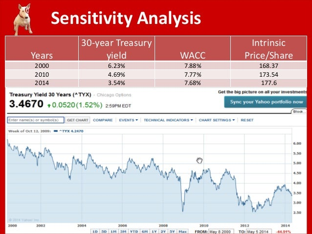 target corporation financial summary Target corporation as a brand is target corporation swot analysis, usp & competitors revenue performance is good which is backed by a strong financial.