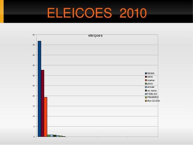 0 5 10 15 20 25 30 35 40 45 50 eleiçoes DILMA serra marina plinio eimael ze maria FIDELEX PINHEIRO RUI COSTA EE ELEICO...