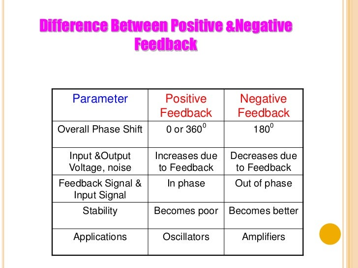 positive and negative feedback amplifier pdf