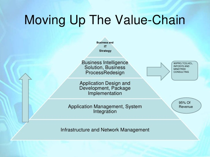 qantas value chain analysis Value chain analysis identifies the most valuable activities, which are the source of cost or differentiation advantage by looking into the analysis, you can easily find the valuable resources or capabilities.