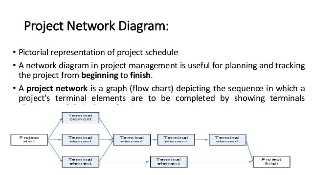 Software Project Scheduling Diagrams