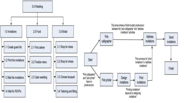 Scheduling Aon Diagrams Trusted Wiring Diagram