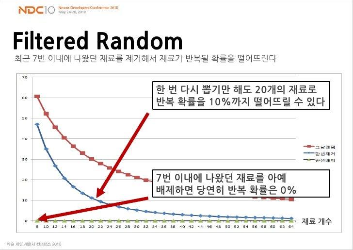 Filtered Random<br />최근 7번 이내에 나왔던 재료를 제거해서 재료가 반복될 확률을 떨어뜨린다<br />한 번 다시 뽑기만 해도 20개의 재료로 반복 확률을 10%까지 떨어뜨릴 수 있다<br />7번 이...