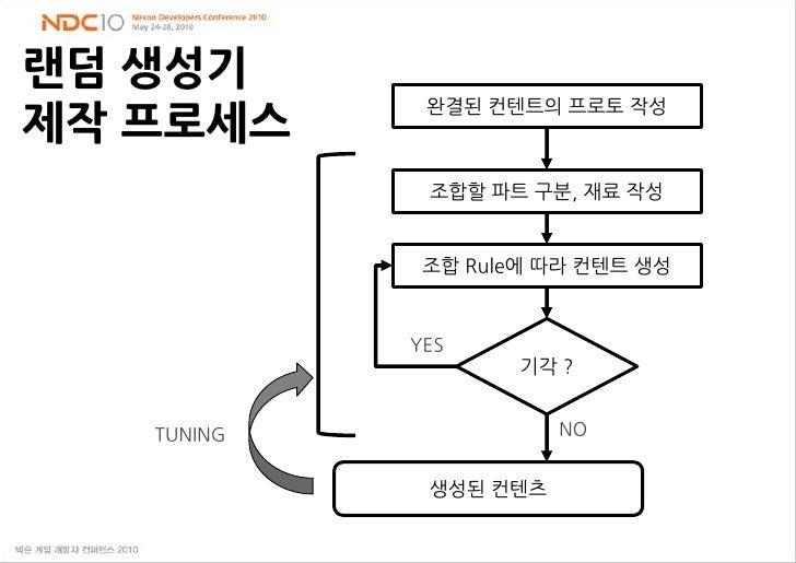 랜덤 생성기제작 프로세스<br />완결된 컨텐트의프로토 작성<br />조합할 파트 구분, 재료 작성<br />조합 Rule에 따라 컨텐트 생성<br />기각 ?<br />YES<br />NO<br />TUNING<br ...
