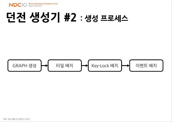 던전생성기#2 : 생성 프로세스<br />GRAPH 생성<br />타일 배치<br />Key-Lock 배치<br />이벤트 배치<br />