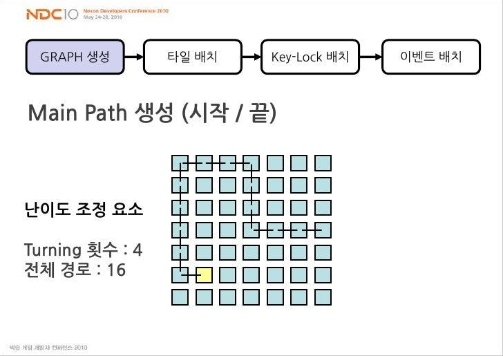 타일 배치<br />Key-Lock 배치<br />이벤트 배치<br />GRAPH 생성<br />Main Path 생성 (시작 / 끝)<br />난이도 조정 요소 <br />Turning 횟수 : 4<br />전체 경로...