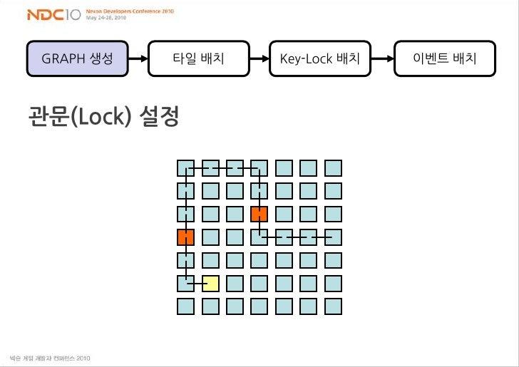타일 배치<br />Key-Lock 배치<br />이벤트 배치<br />GRAPH 생성<br />관문(Lock) 설정<br />