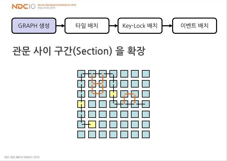 타일 배치<br />Key-Lock 배치<br />이벤트 배치<br />GRAPH 생성<br />관문 사이 구간(Section) 을 확장<br />