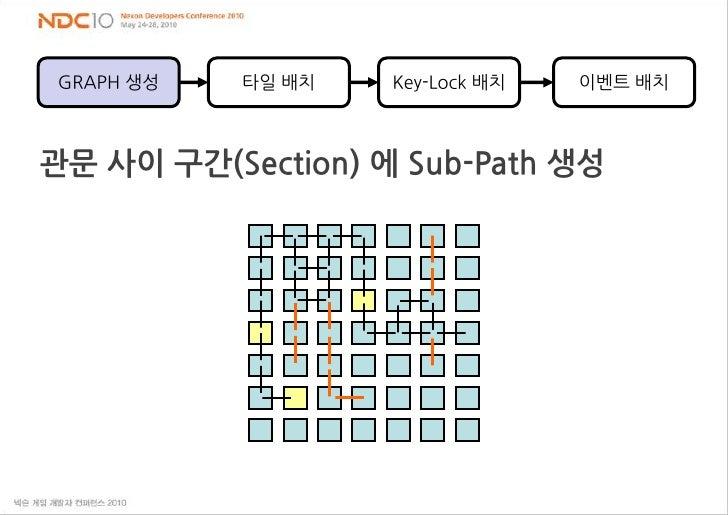 타일 배치<br />Key-Lock 배치<br />이벤트 배치<br />GRAPH 생성<br />관문 사이 구간(Section) 에 Sub-Path 생성<br />