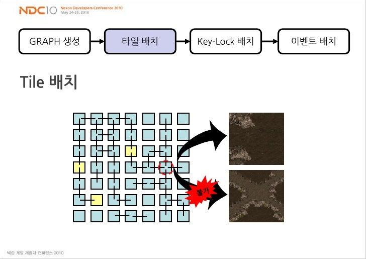 GRAPH 생성<br />타일 배치<br />Key-Lock 배치<br />이벤트 배치<br />Tile 배치<br />불가<br />