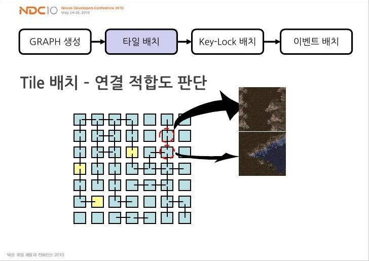 GRAPH 생성<br />Key-Lock 배치<br />이벤트 배치<br />타일 배치<br />Tile 배치 – 연결 적합도 판단<br />
