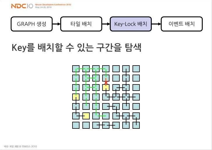 GRAPH 생성<br />타일 배치<br />이벤트 배치<br />Key-Lock 배치<br />Key를 배치할 수 있는 구간을 탐색<br />