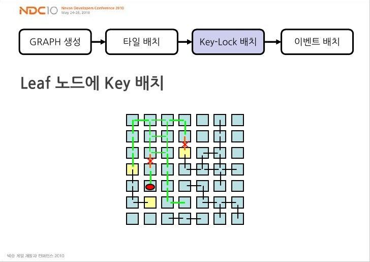 GRAPH 생성<br />타일 배치<br />이벤트 배치<br />Key-Lock 배치<br />Leaf 노드에Key 배치<br />