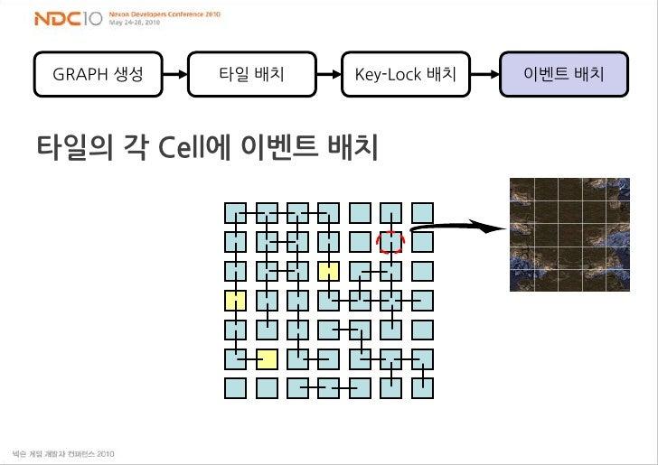 GRAPH 생성<br />타일 배치<br />Key-Lock 배치<br />이벤트 배치<br />타일의 각 Cell에 이벤트 배치<br />
