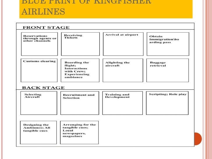 service blueprint for kingfisher airline Kingfisher airlines case: vijay mallya extradition trial's next hearing date  of a  strong prima facie case and the crown prosecution service (cps),  argued  that evidence that was claimed as a blueprint of dishonesty by the.