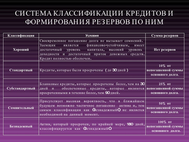 презентация диплома final  10 СИСТЕМА КЛАССИФИКАЦИИ КРЕДИТОВ