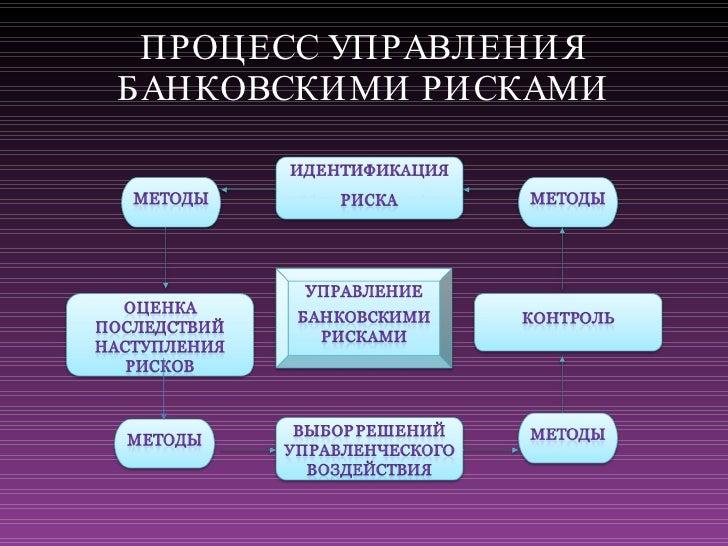 презентация диплома final  ПРОЦЕСС УПРАВЛЕНИЯ БАНКОВСКИМИ РИСКАМИ