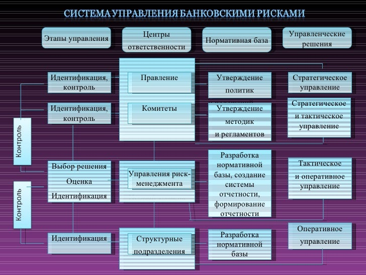презентация диплома final  ПРОЦЕСС УПРАВЛЕНИЯ БАНКОВСКИМИ РИСКАМИ 5