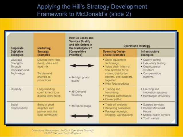 hill framework for operations strategy The task of operations strategy is  in the remainder i will describe the typical operational decisions involved in designing an operations system and a framework.