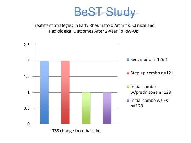 BeSt study in RA - Medscape