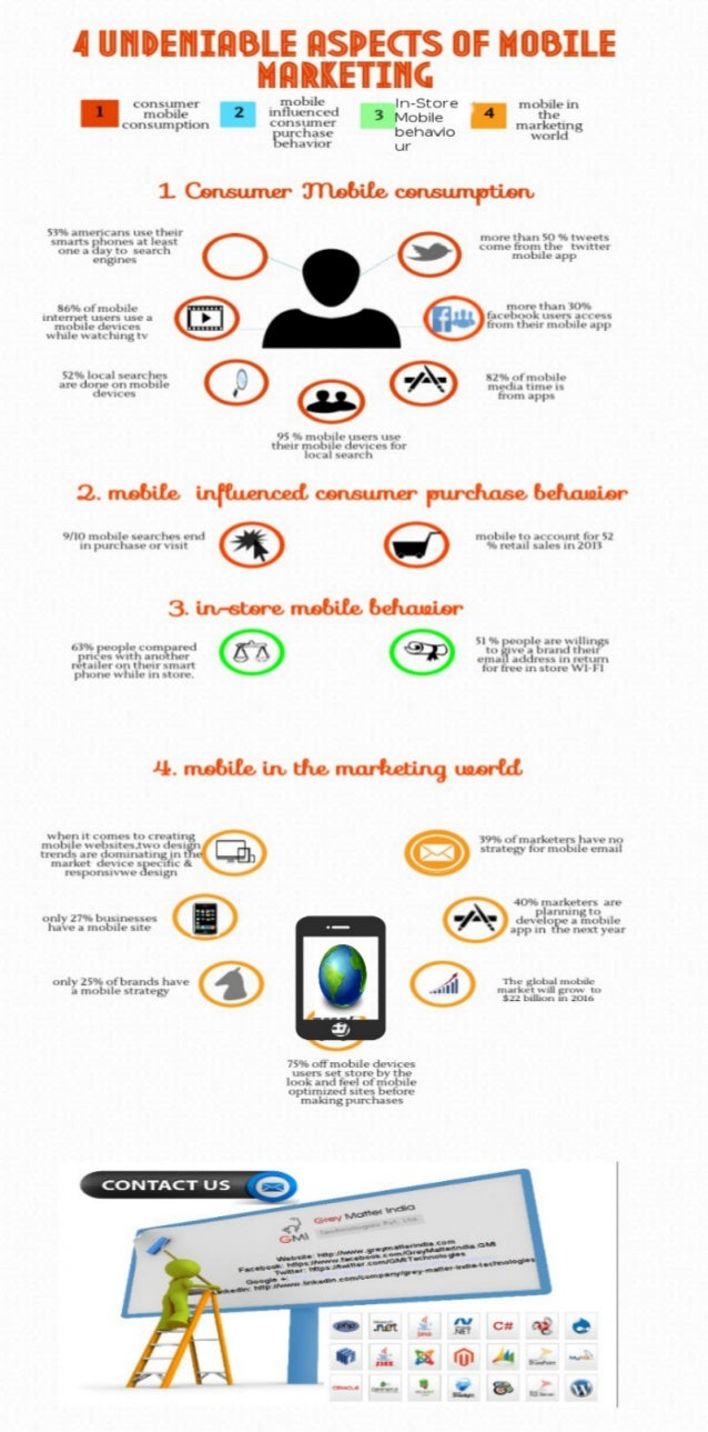 4 Undeniable Aspects Of Mobile Marketing