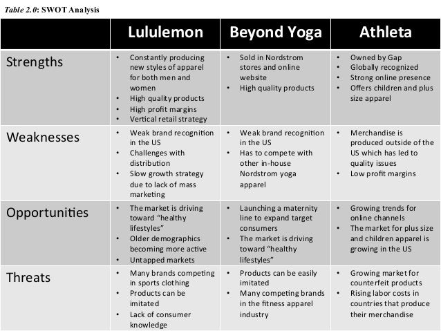 lululemon case study swot