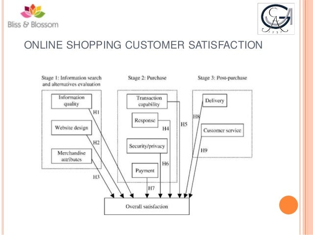 ecommerce business plan sample doc