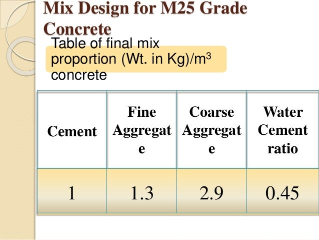 Concrete Mixture Proportions : The effect of rise husk ash on strength and permeability