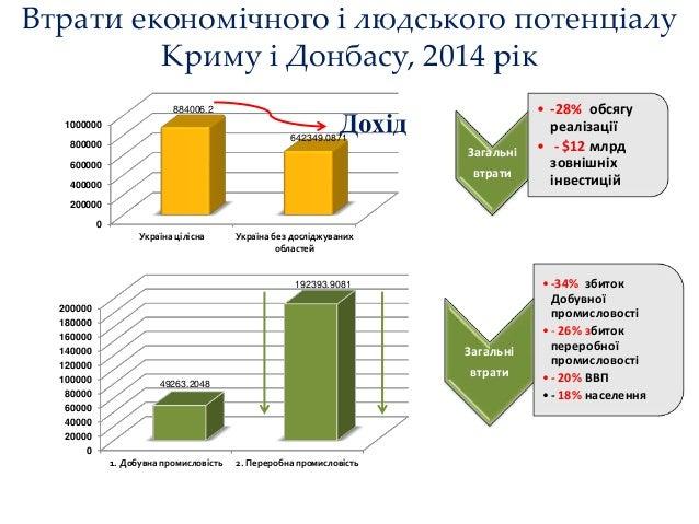 Михайло Згуровський. «Форсайт Економіки України: 2015-2030 роки» Slide 2