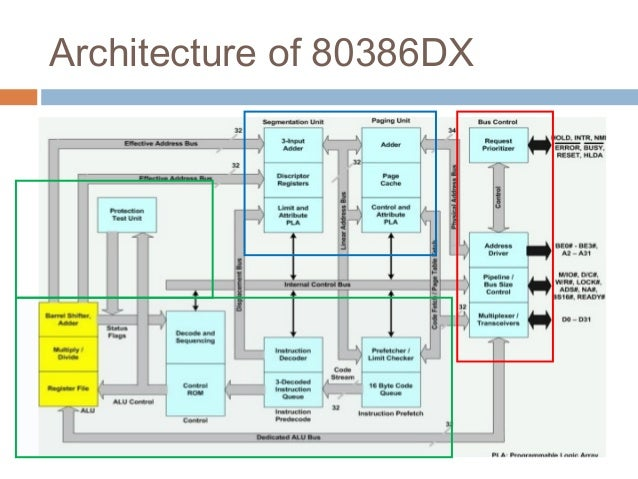 Microprocessors 80386dx for Architecture 8086