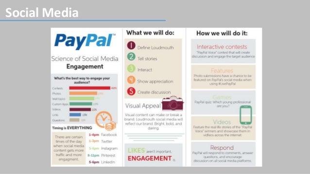 PayPal Digital Marketing Strategy Slide 3