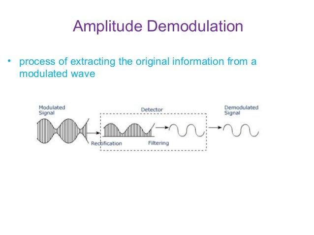 Am modulation and demodulation with circuit and output amplitude demodulation publicscrutiny Gallery