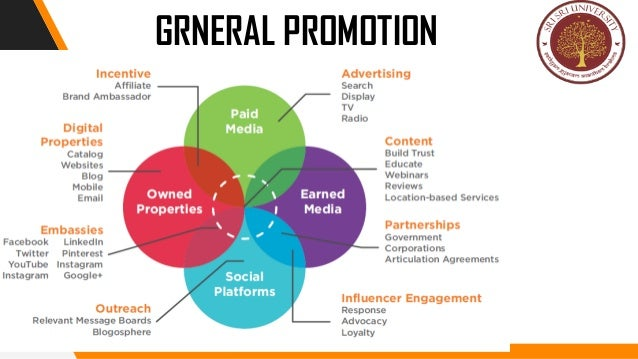 promotional strategy How to design a successful promotional product strategy promotion is the final of the four ps of marketing and focuses on reaching potential customers and convincing them to buy your product it involves directing advertising and.