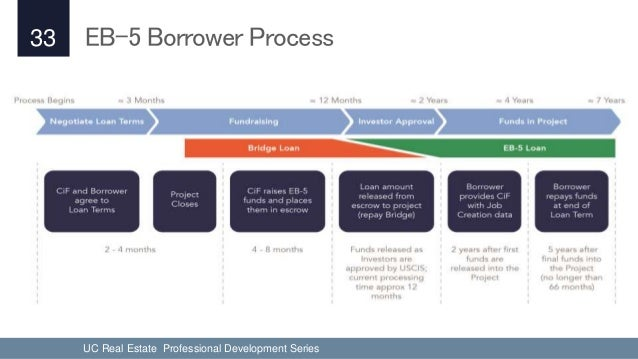 Real Estate Development Finance : Uc real estate professional development financing tools