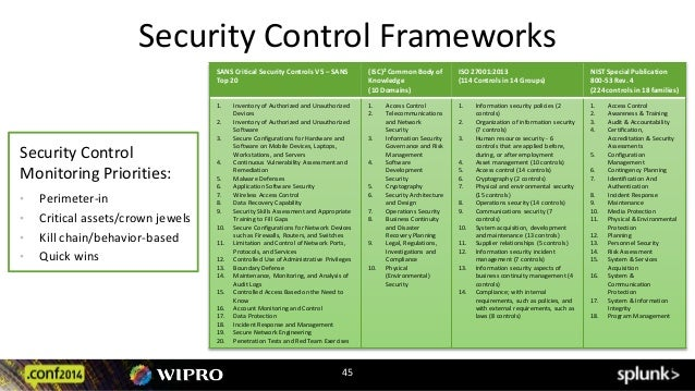 Controlling Security Threat Groups