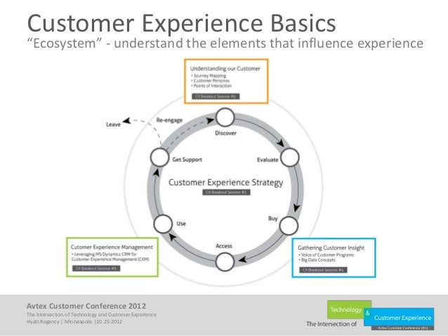 Selling The Value Of A Customer Experience Strategy