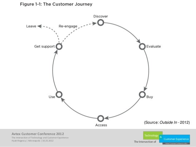 Leveraging CRM for Customer Experience Management