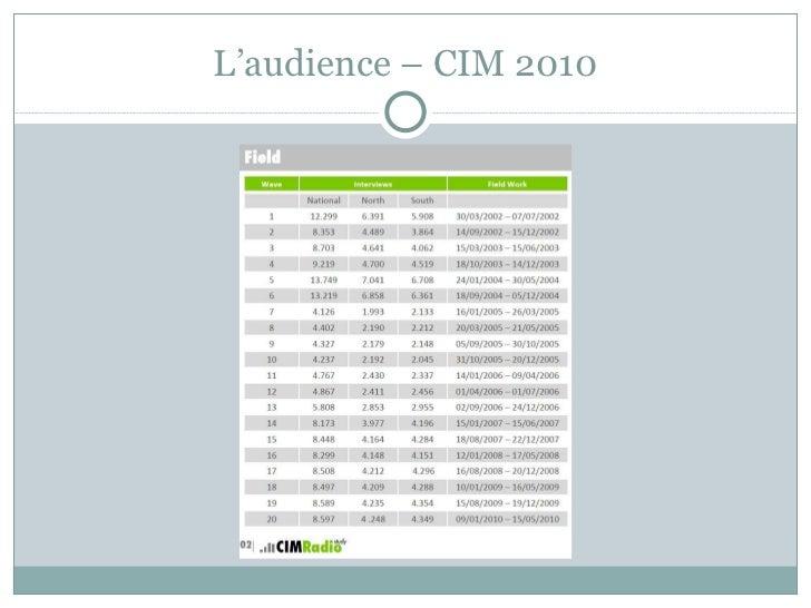 L'audience – CIM 2010