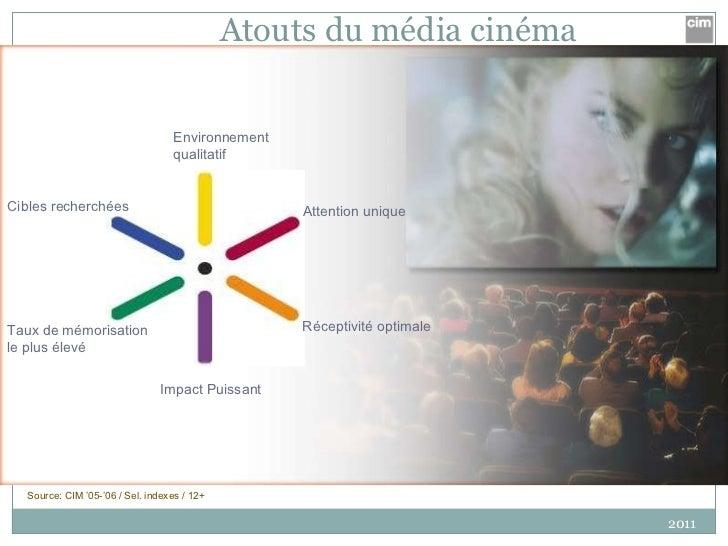 Atouts du média cinéma 2011 Source: CIM '05-'06 / Sel. indexes / 12+ Impact Puissant Attention unique Cibles recherchées T...
