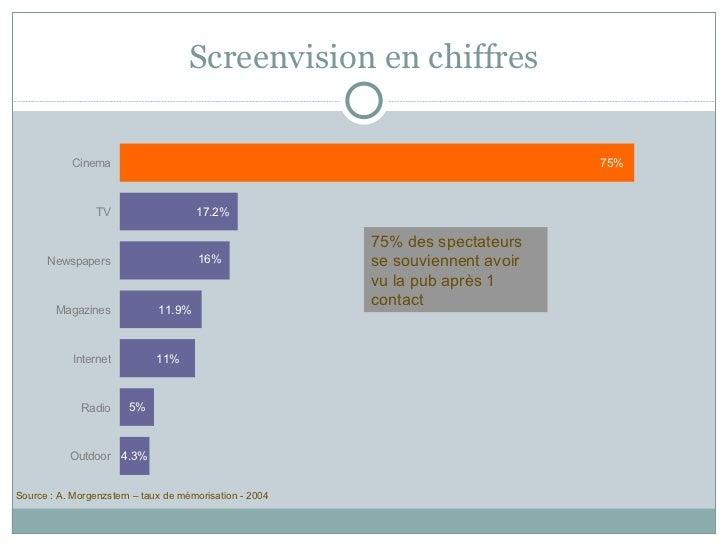 Screenvision en chiffres Source : A. Morgenzstern – taux de mémorisation - 2004 75% des spectateurs se souviennent avoir v...