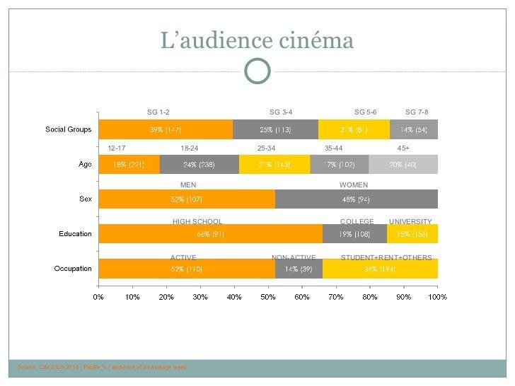 L'audience cinéma Source: CIM 2009-2010 -  Profile % / audience of an average week SG 1-2  SG 3-4  SG 5-6  SG 7-8  12-17  ...