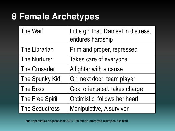 8 Female Archetypes<br />http://sparklethis.blogspot.com/2007/10/8-female-archetype-examples-and.html<br />