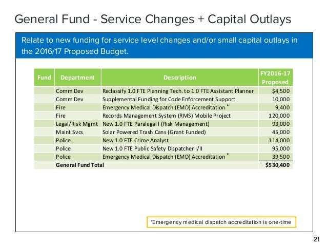 New City Funding Emergency Code