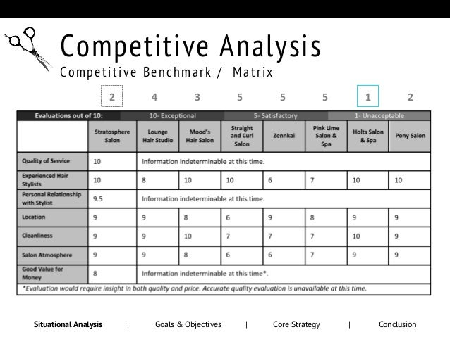 marketing competitors analysis Competitor analysis in formulating business strategy, managers must consider the strategies of the firm's competitors while in highly fragmented commodity industries the moves of any single competitor may be less important, in concentrated industries competitor analysis becomes a vital part of strategic planning.