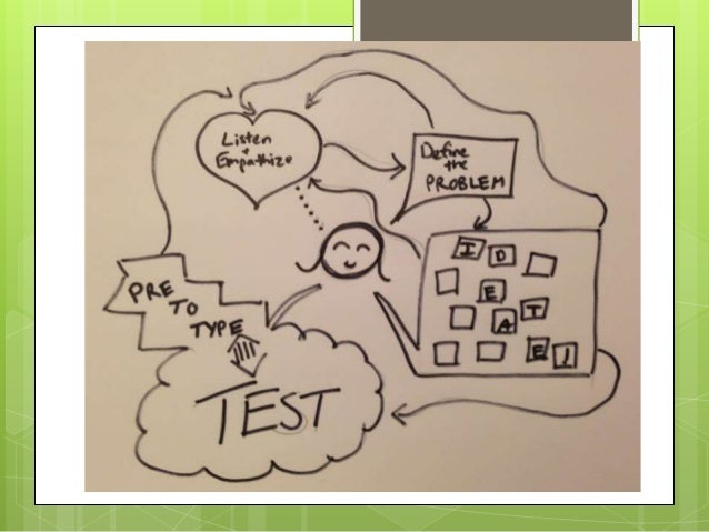 Start small…  Get lots of sticky notes & foam board (did this!)  Use the notes to ideate a design problem (did this!)  ...