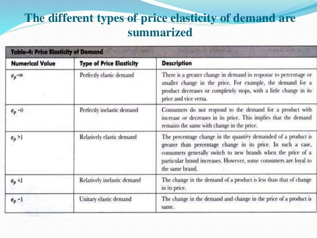 Elasticity Of Agricultural Products