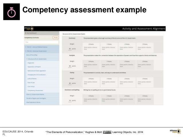 The elements of personalization a periodic table of competency based 21 competency assessment urtaz Choice Image