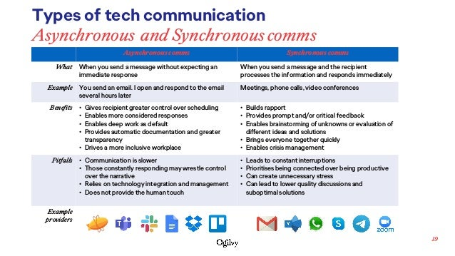 19 Asynchronous comms Synchronous comms What When you send a message without expecting an immediate response When you send...